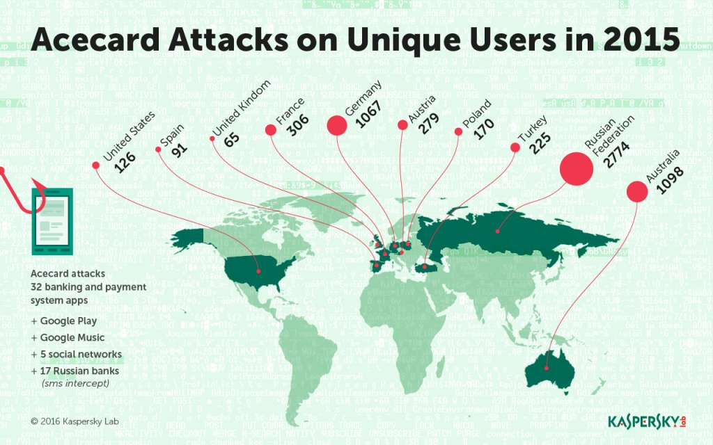 Kaspersky Lab_Infographics_Acecard Map