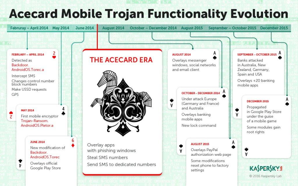 Kaspersky Lab_Infographics_Acecard Timeline