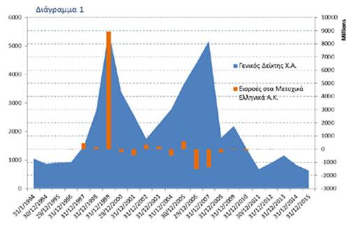 Διάγραμμα 1, πηγές: Ένωση Θεσμικών Επενδυτών, Bloomberg