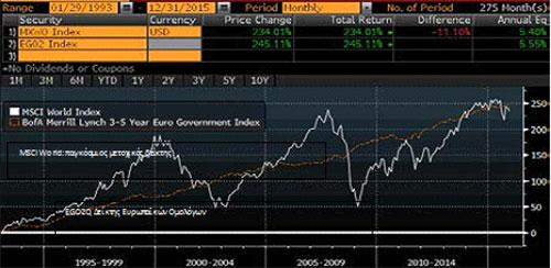 Διάγραμμα 2, πηγή: Bloomberg