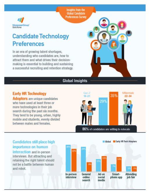 ManpowerGroup infographic
