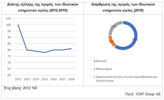 γράφημα, μελέτη ICAP Group, ιδιωτικές υπηρεσίες υγείας 2018
