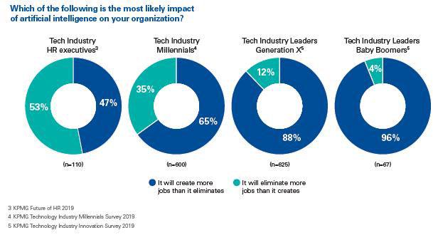 Αποτέλεσμα εικόνας για Διστακτικοί οι CEOs των τεχνολογικών εταιρειών